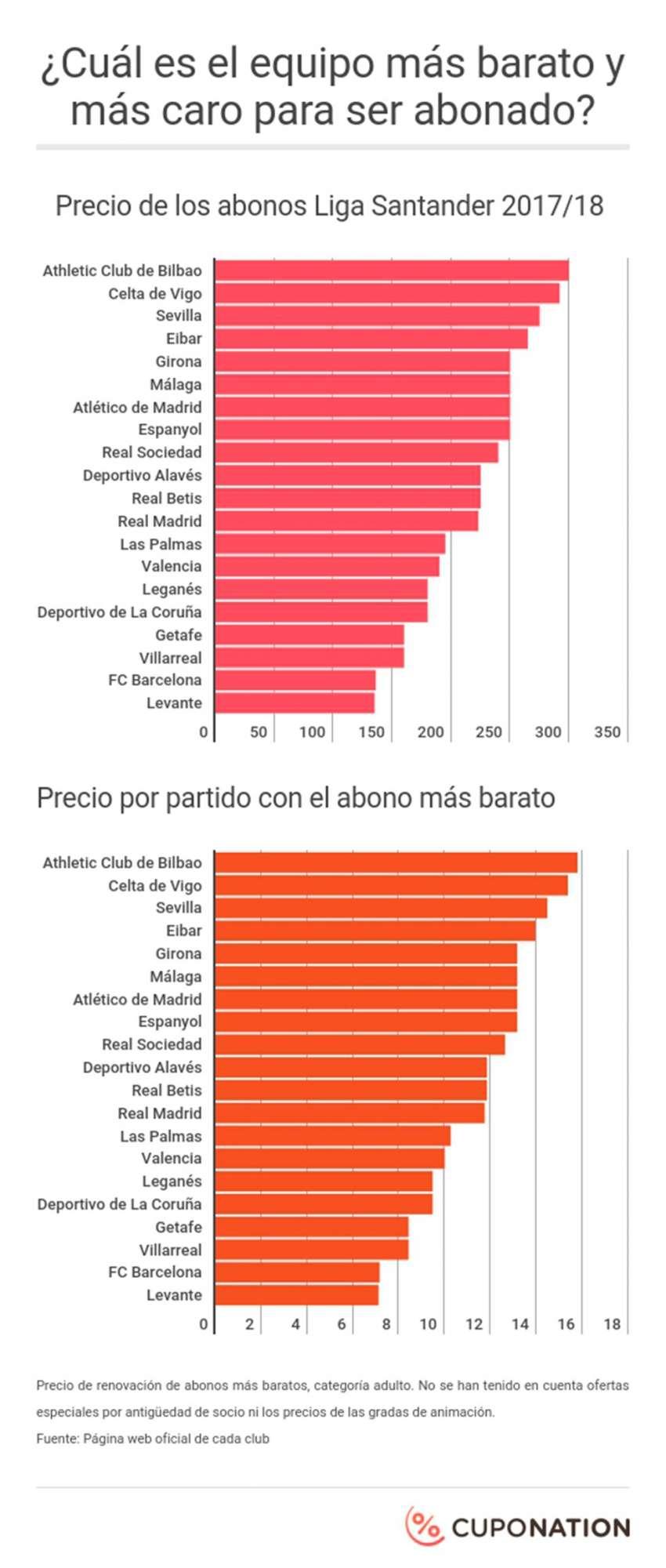 Levante y Athletic Club: los equipos con los abonos más baratos y caros de La Liga