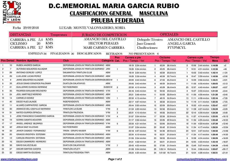 """Clasificaciones del V Duatlón Cross Memorial """"María García"""""""