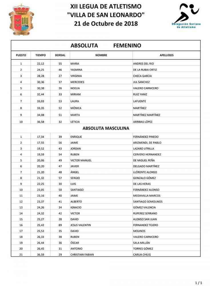 "Clasificaciones de XII Legua ""Villa de San Leonardo"""