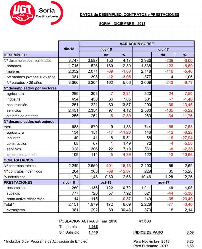 Soria cierra el año 2018 con 3.747 desempleados registrados