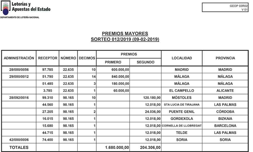 Segundo premio de la Loteria Nacional en Soria