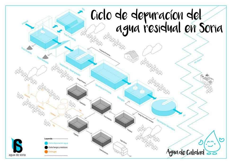 Aguas de Soria explica el ciclo del agua a 400 escolares