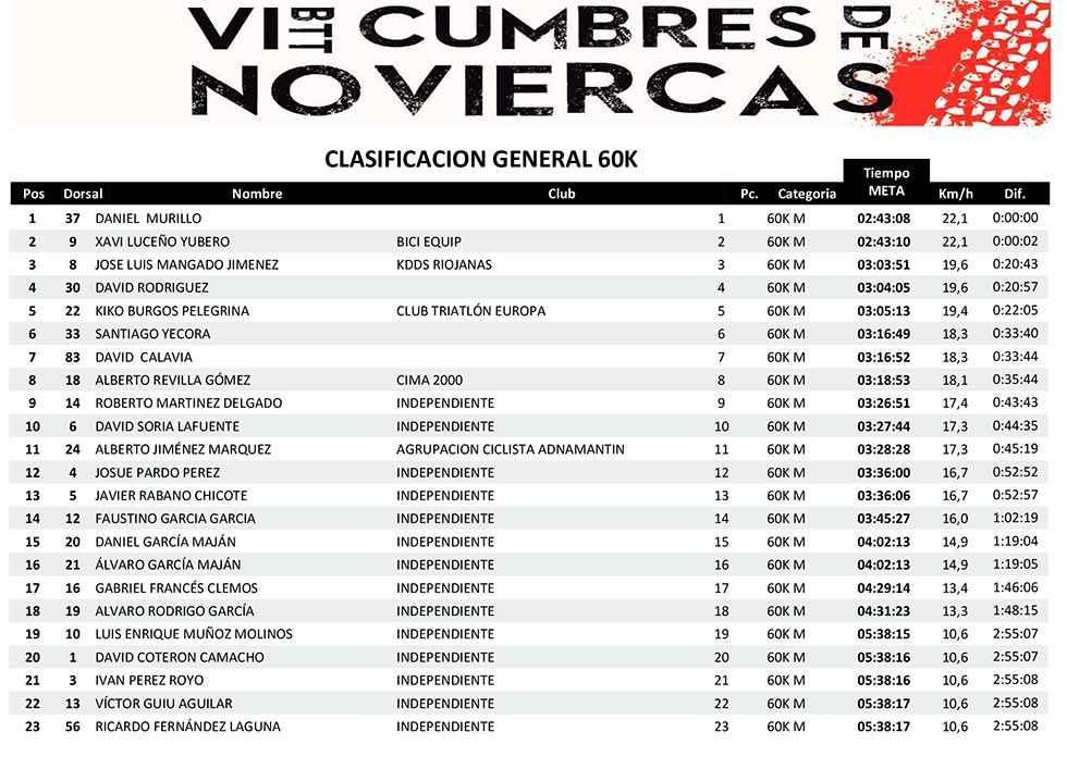 Clasificaciones de la VI BTT Cumbres de Noviercas