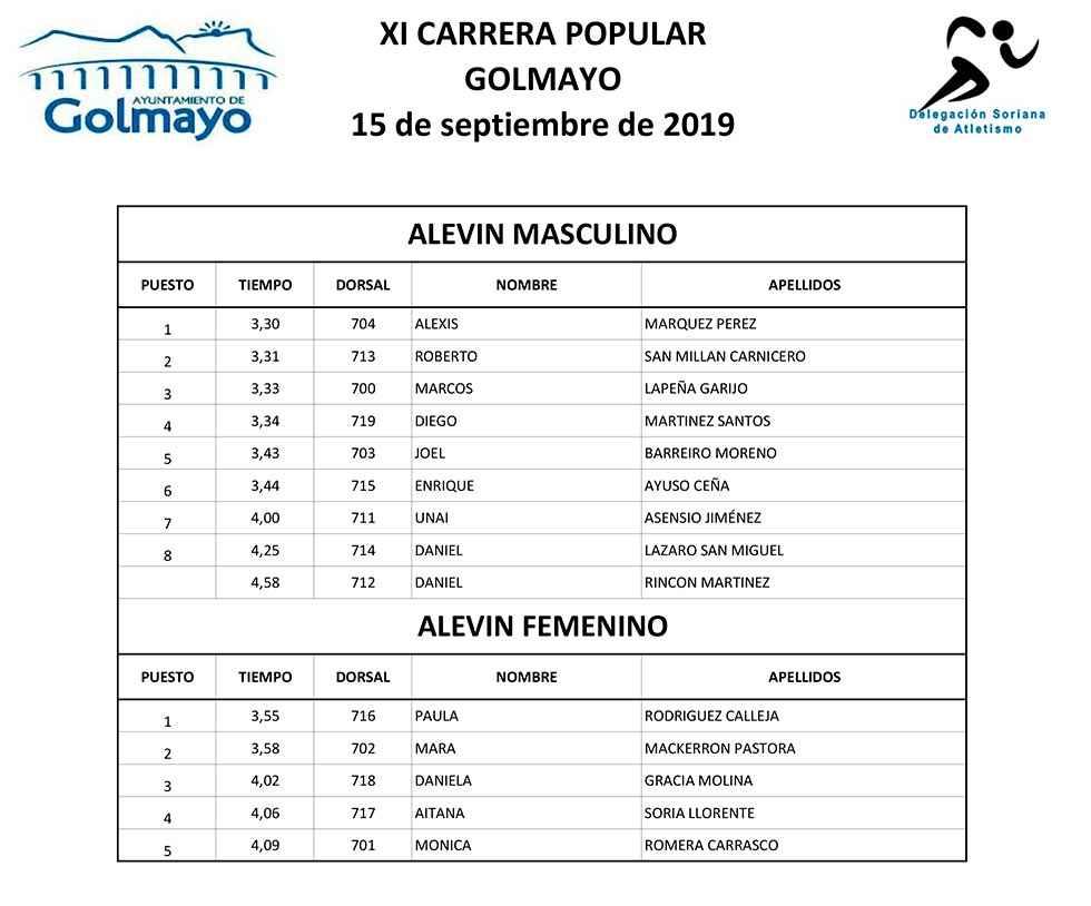 Resultados de la XI Carrera popular de Golmayo