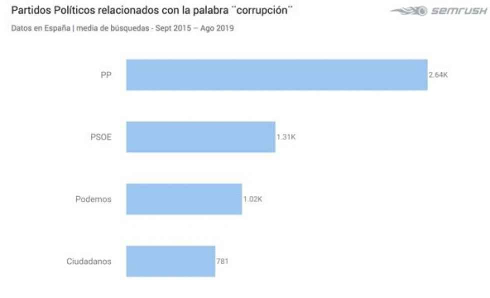 Castilla y León, de las comunidades más preocupadas por corrupción
