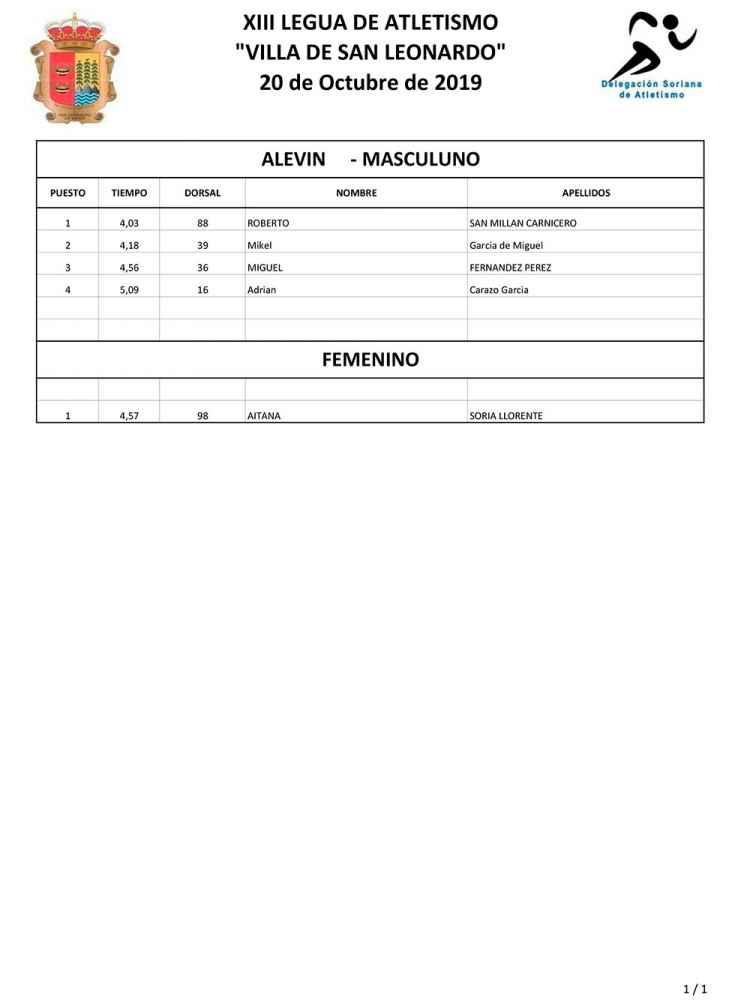 "Clasificaciones de XIII Legua ""Villa de San Leonardo"""