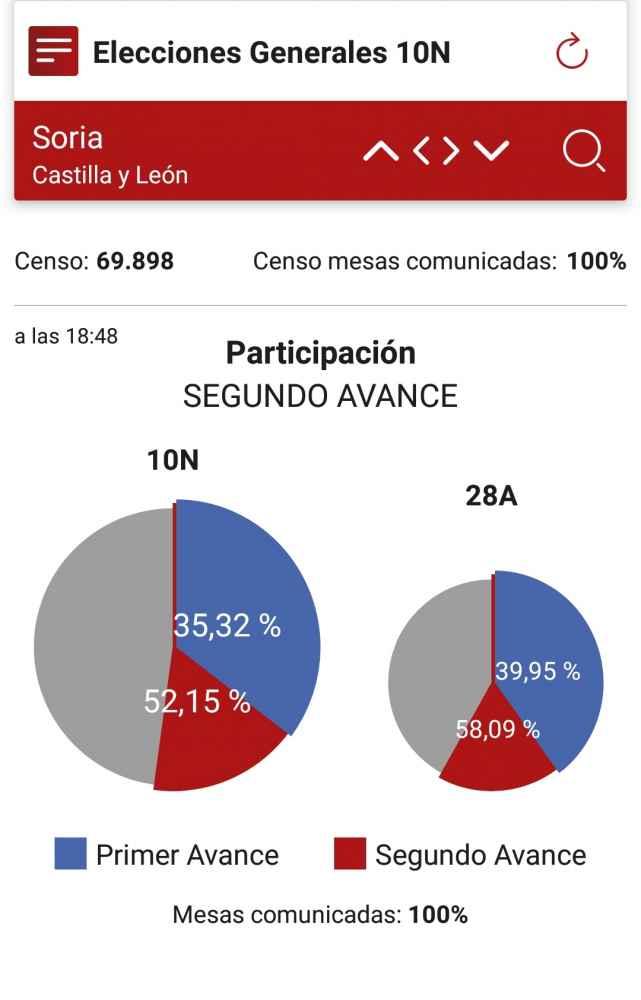 El segundo avance de participación confirma la menor movilización