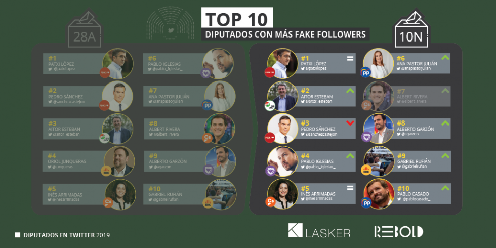 Sáez (Vox) e Izquierdo (PSOE), los diputados más influyentes en Twitter