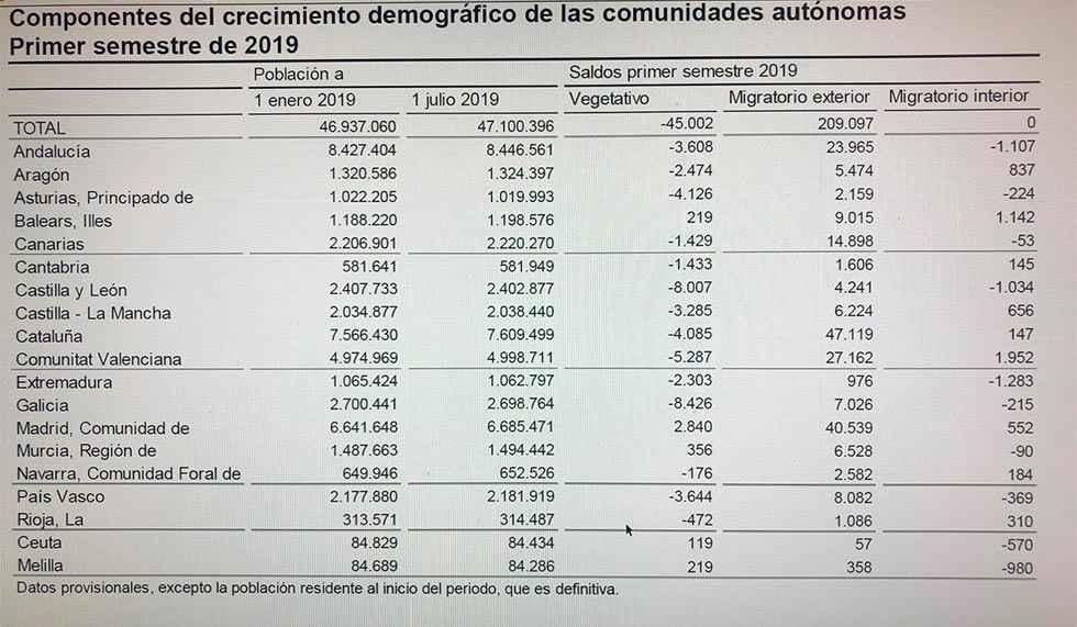 Población: España, crece; Castilla y León, decrece