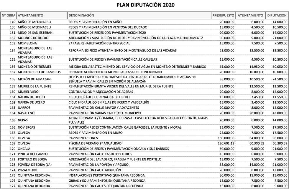 Reparto del Plan Provincial y Plurianual de la Diputación