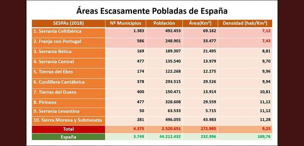 Soria, en el mapa de la emergencia demográfica