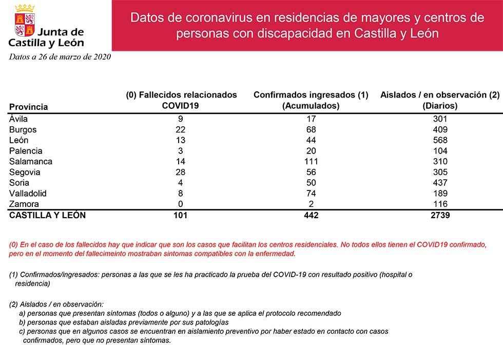Aumenta de nuevo el número de residentes aislados por COVID