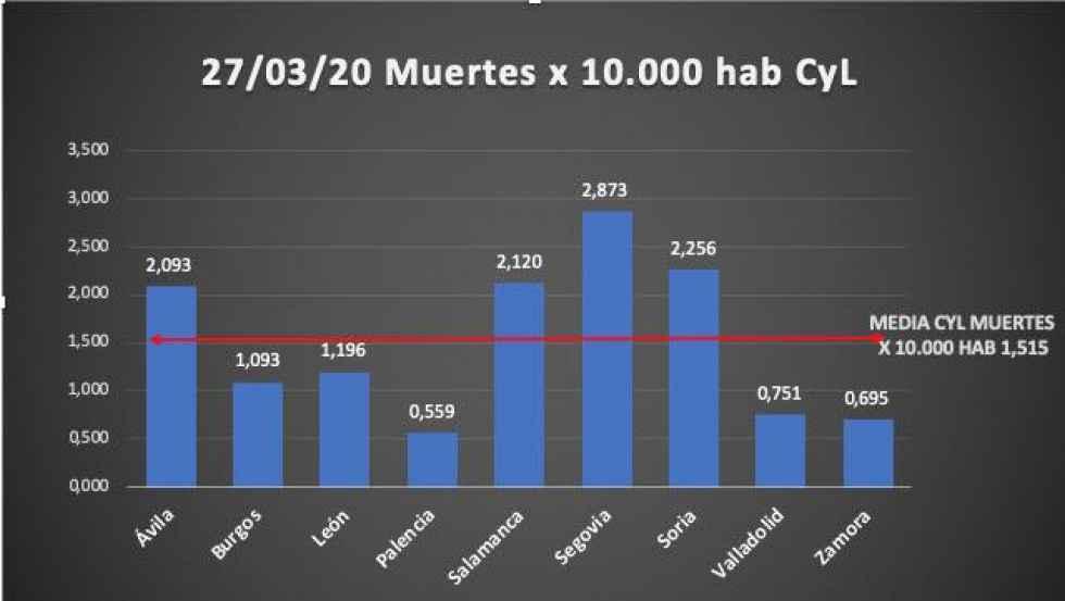 La evolución del coronavirus en Soria