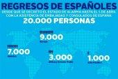 Plataforma para facilitar contacto de españoles en extranjero