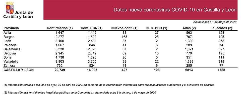 Covid 19: 28 nuevos casos y 111 fallecidos