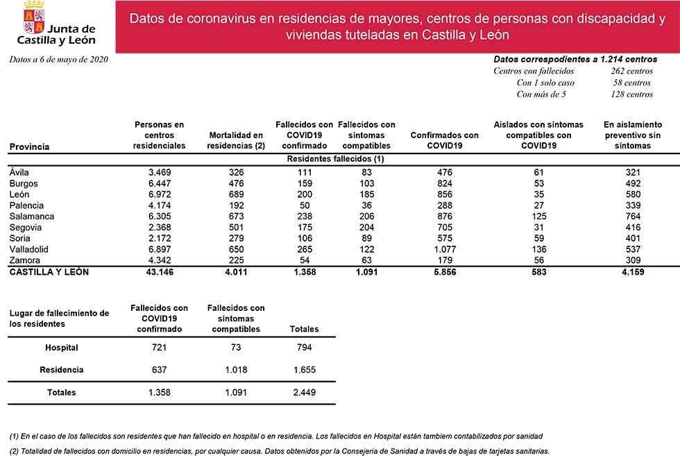 586 usuarios de residencias dan positivo en pruebas de Covid