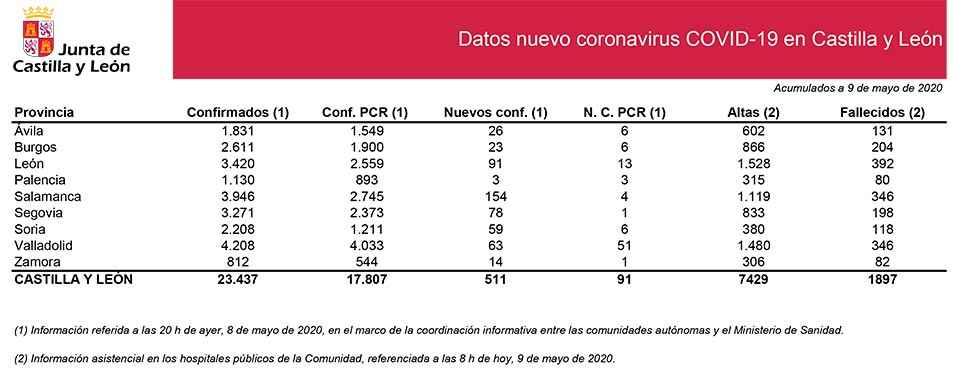 Covid 19: confirmados 59 nuevos casos en última jornada