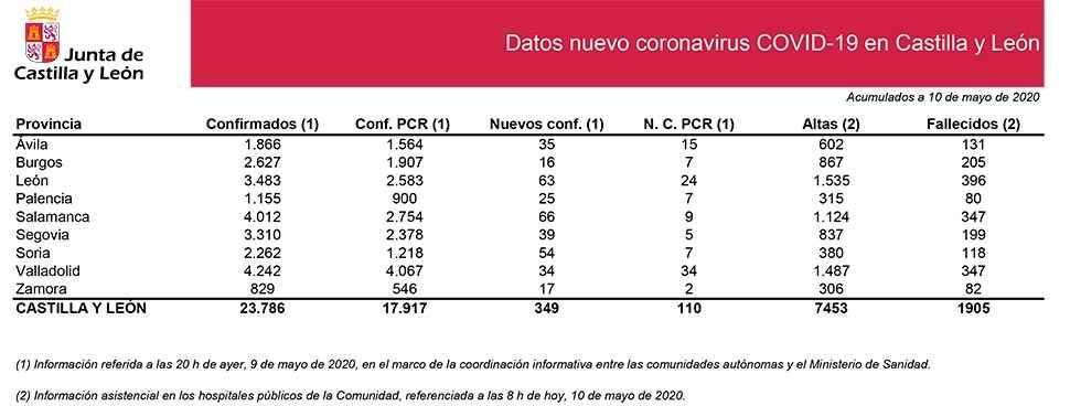 Covid 19: los afectados se elevan a 2.262 tras 54 nuevos casos