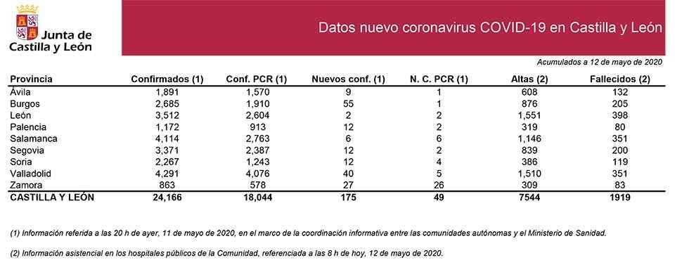 Covid 19: Soria suma 12 nuevos casos