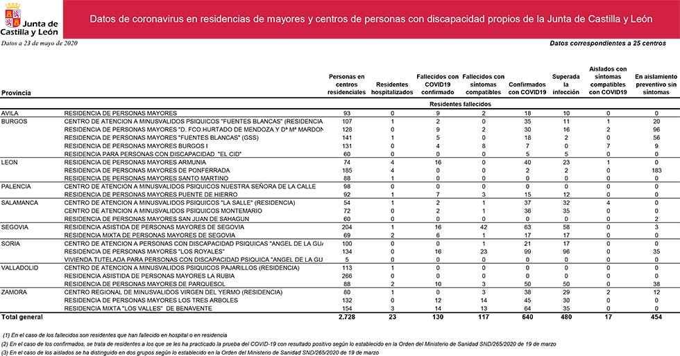 La Junta detecta 160 nuevos contagios en residencias