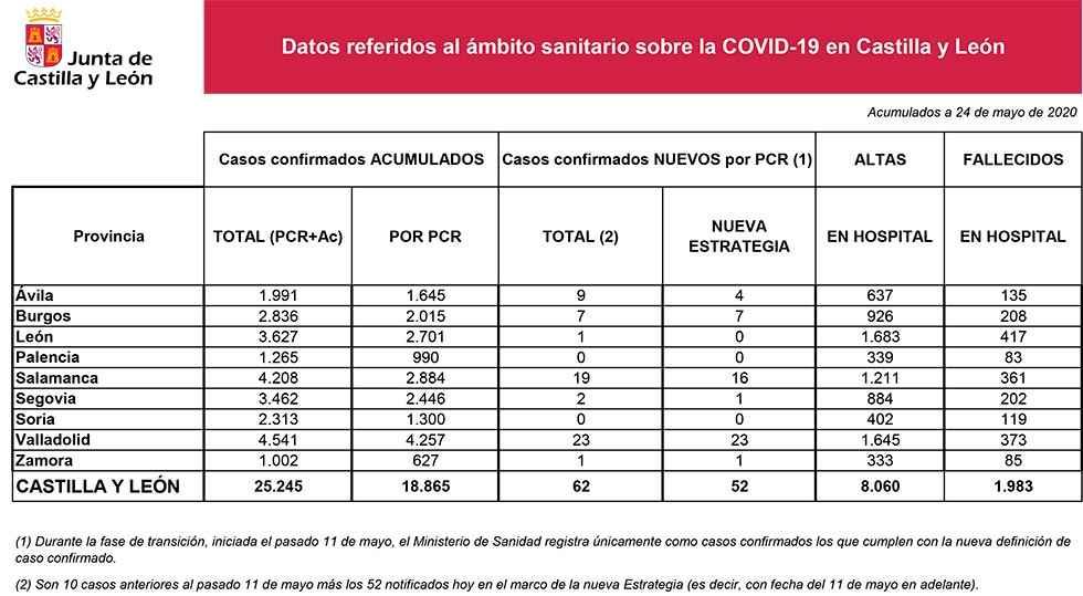 Covid 19: ni un caso nuevo en Soria