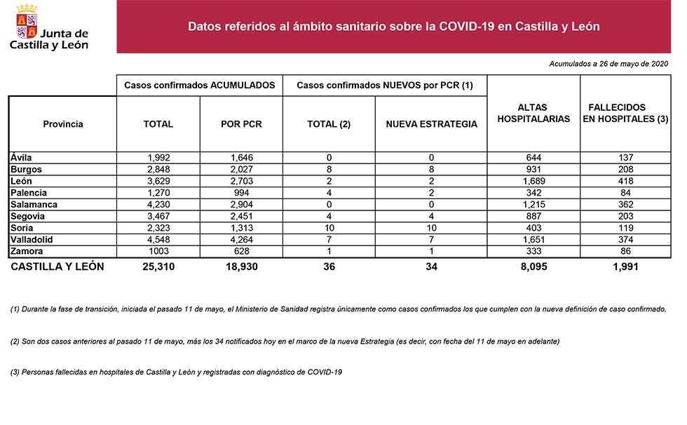 Covid 19: diez casos más confirmados en Soria