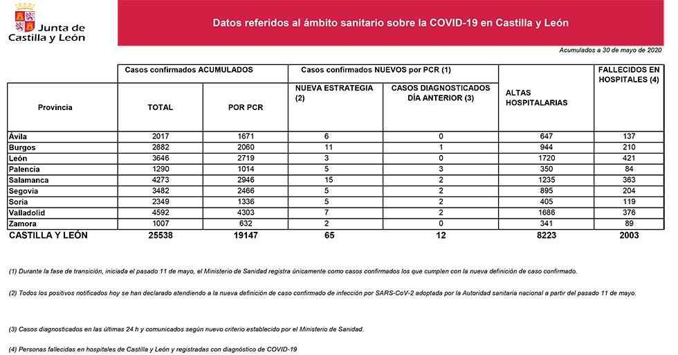 Covid 19: cinco nuevos casos en Soria