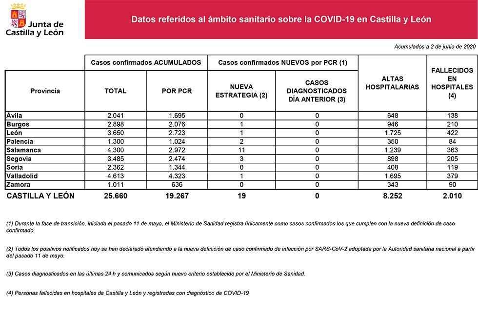 Covid 19: sin casos nuevos confirmados en Soria