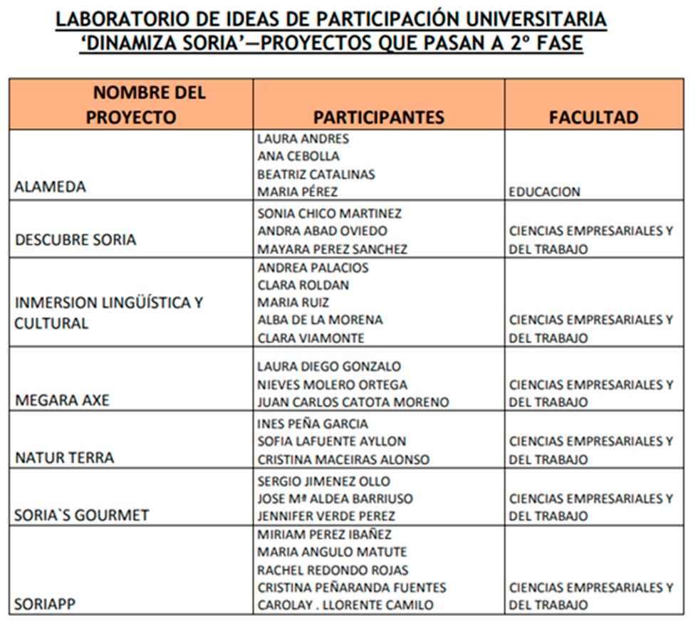 Siete proyectos finalistas para Dinamiza Soria