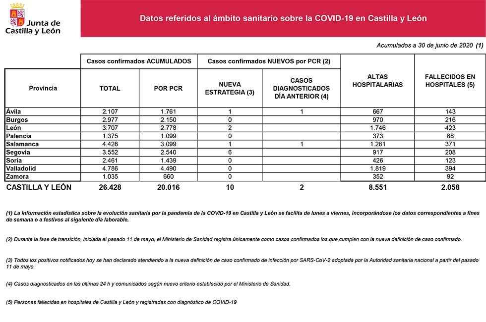 Covid 19: sin nuevos casos confirmados en Soria