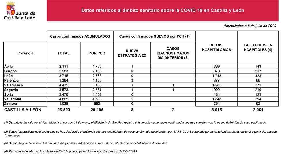 Covid 19: sin casos confirmados en Soria
