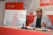El PSOE urge ayudas para productos de primera necesidad