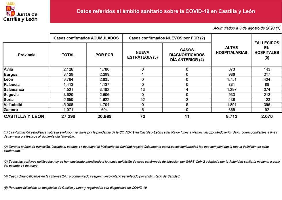 Covid 19: 52 nuevos casos registrados en Soria