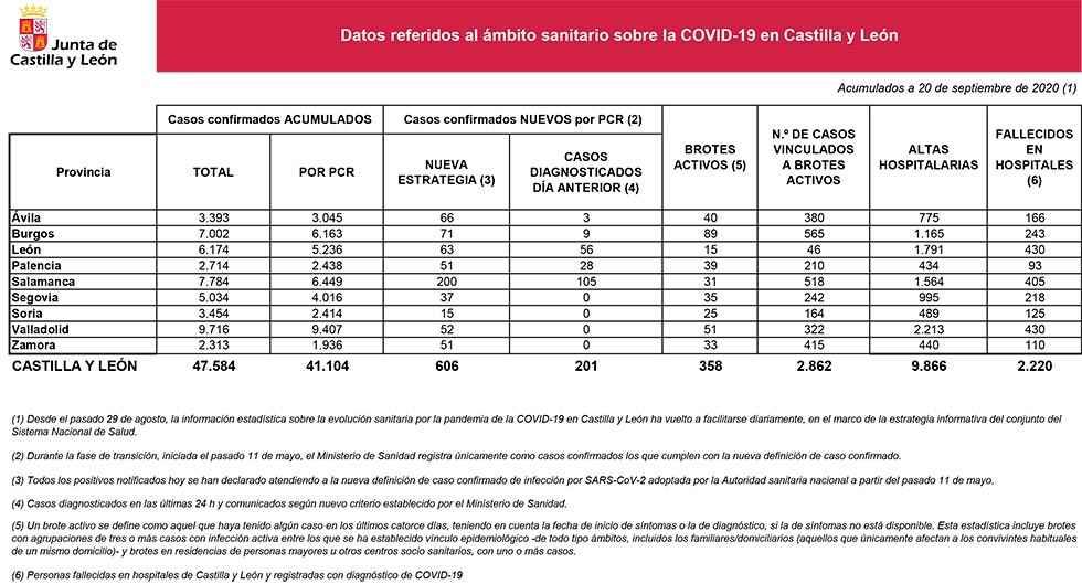 Covid 19: quince nuevos casos en Soria
