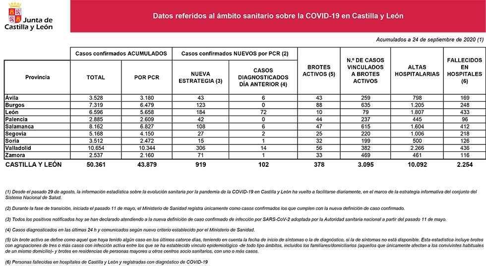 Covid 19: Soria tiene 32 brotes activos