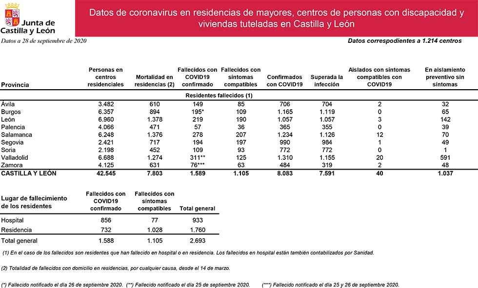 Covid 19: 202 fallecidos en residencias de mayores