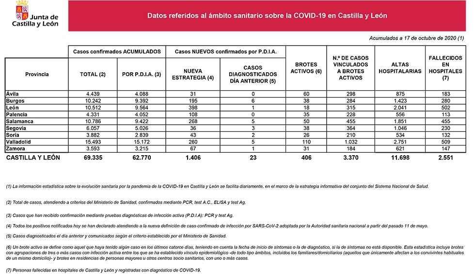 Covid 19: Soria notifica 43 nuevos casos