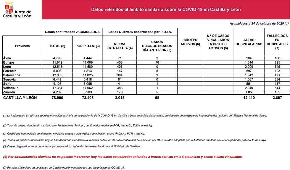 Covid 19: Soria notifica 41 nuevos casos y dos fallecidos