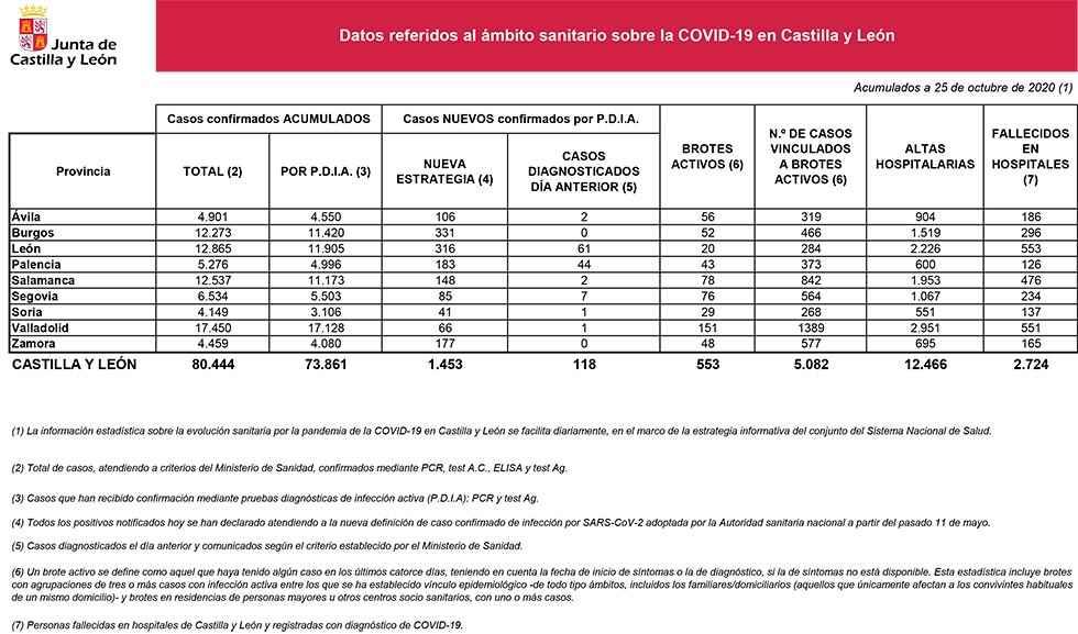 Covid 19:  Soria notifica 41 nuevos casos