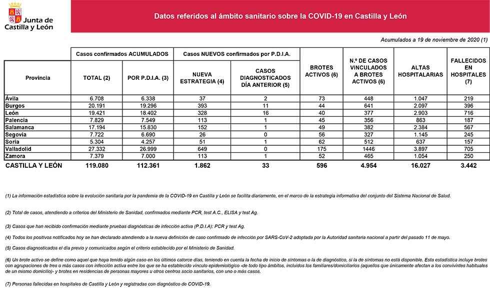 Covid 19: cuatro nuevos fallecidos en Soria