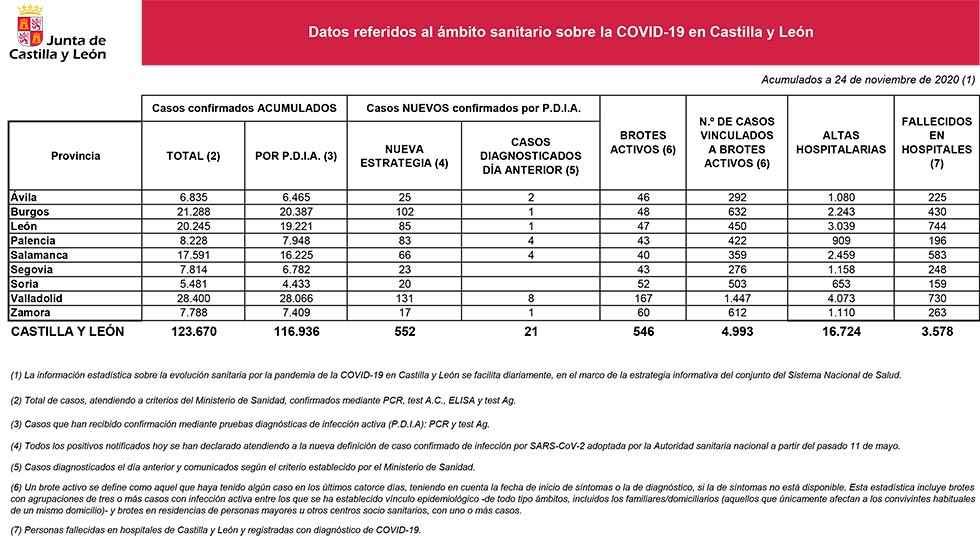Covid 19: veinte nuevos casos en Soria