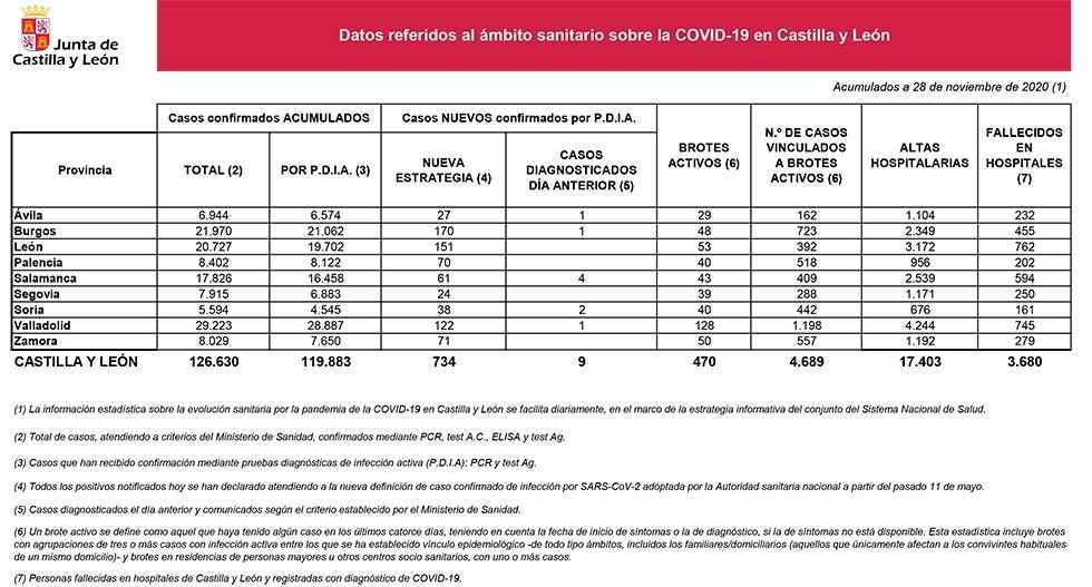 Covid 19: Descenso de los brotes en Soria