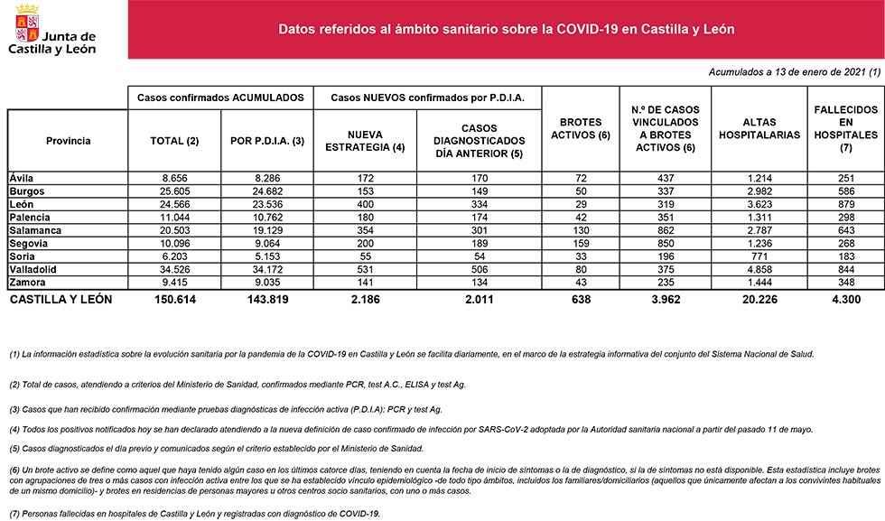 Covid 19: 55 nuevos casos y 33 brotes activos
