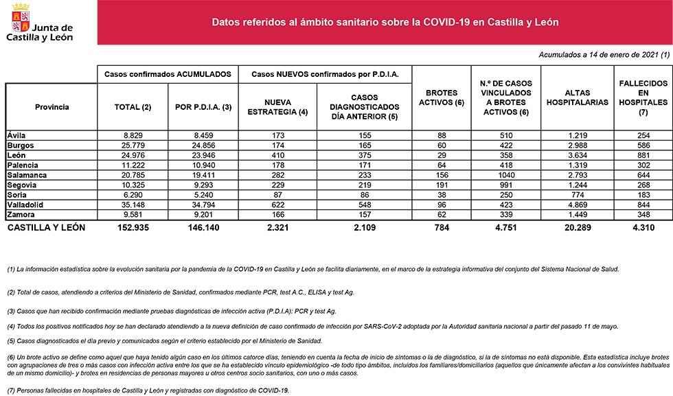 Covid 19: los brotes siguen creciendo en Soria