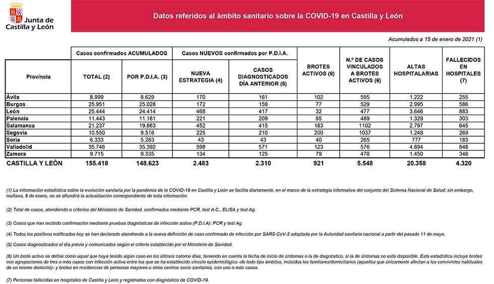 Covid 19: Ya hay 40 brotes activos en Soria