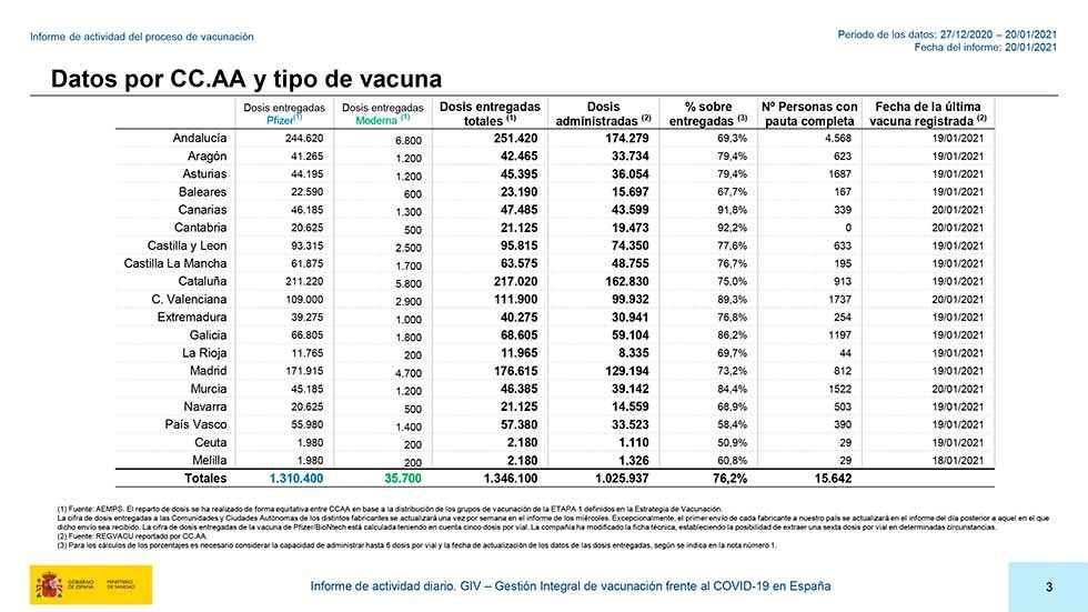 Más de un millón de vacunas administradas