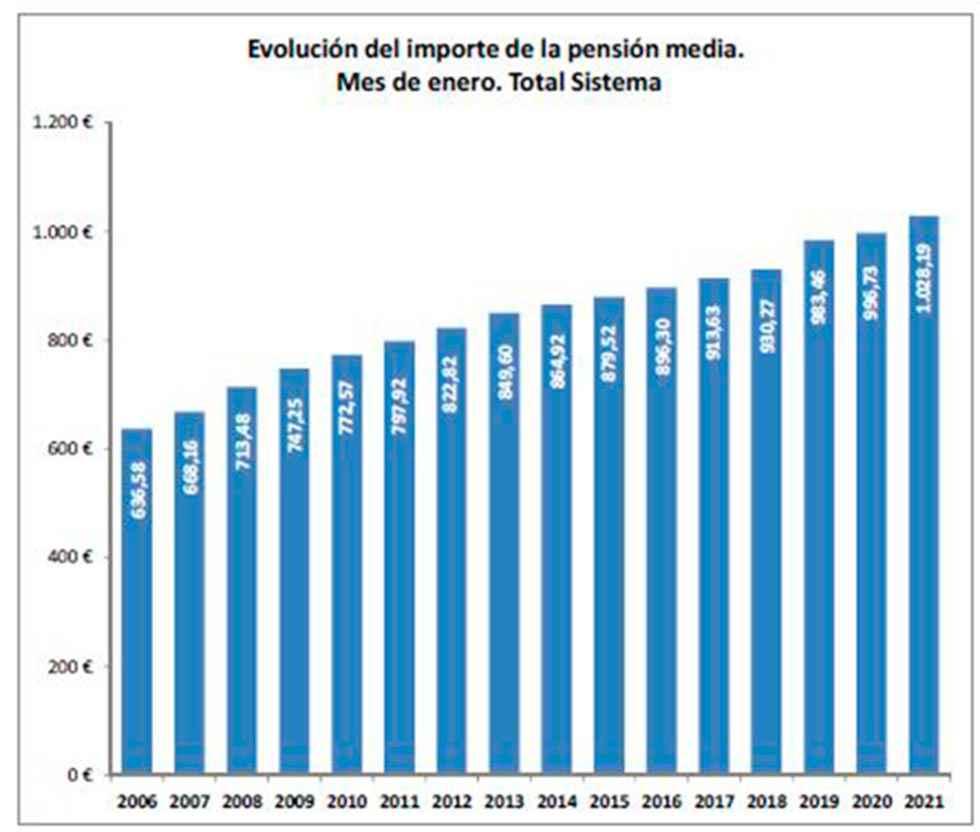 La nómina de las pensiones supera los 10.000 millones
