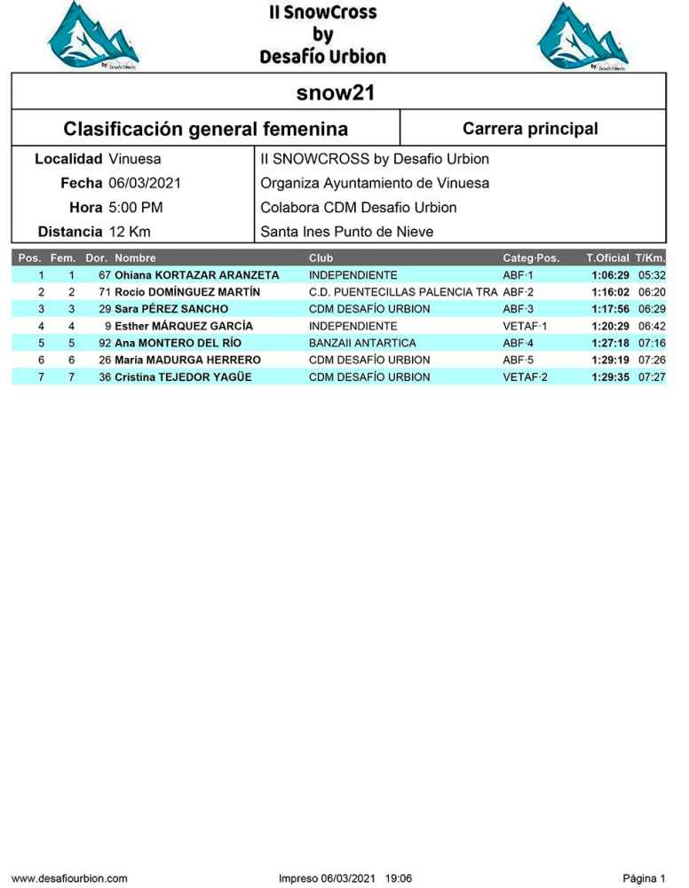Clasificaciones de SnowCross by Desafío Urbión