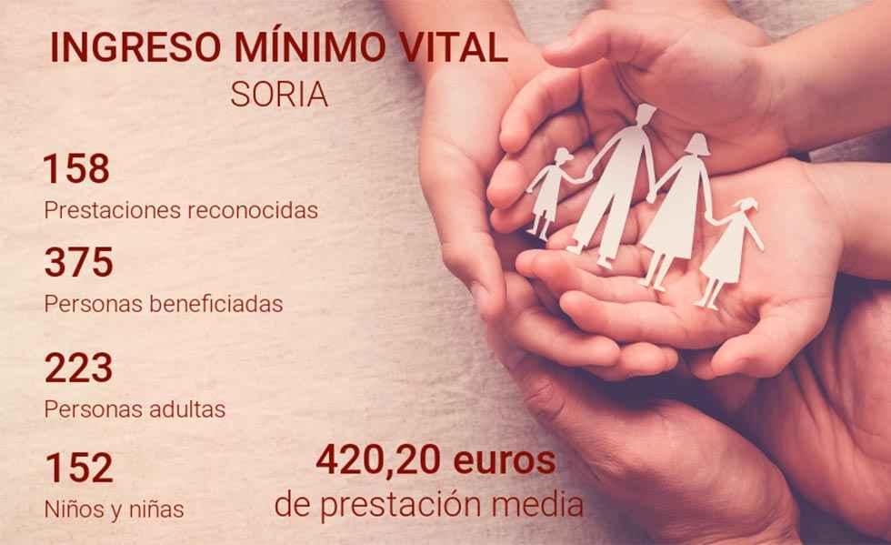 El IMV beneficia a 375 personas en Soria