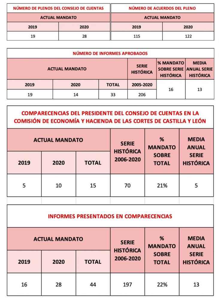El Consejo de Cuentas duplica su número de informes